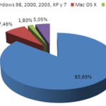 Benchmarked: Ubuntu vs Vista vs Windows 7