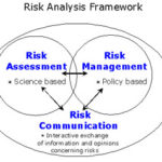 Which Risk Framework to Use: FAIR, FRAP, OCTAVE, SABSA …