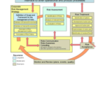 About ISO 27001 Risk Statement and Controls